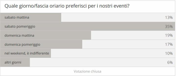 risultati del sondaggio